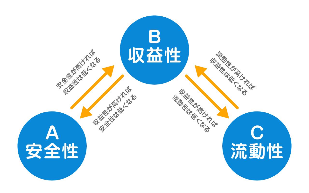 「安全性」「流動性」「収益性」という3つの性格